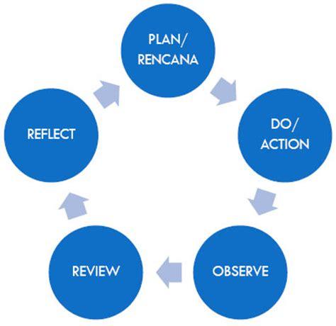 Research proposal methodology john kuada pdf - kinecthackscom